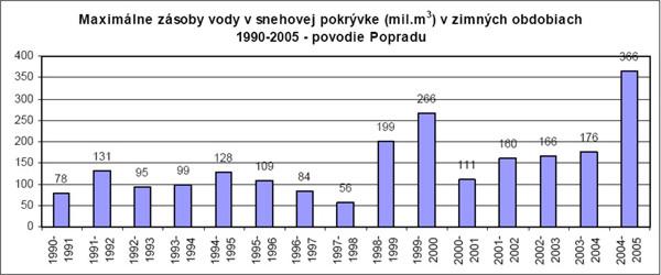 maximálne zásoby vody v snehovej pokrývke v zimných obdobiach - p vodie popradu - graf